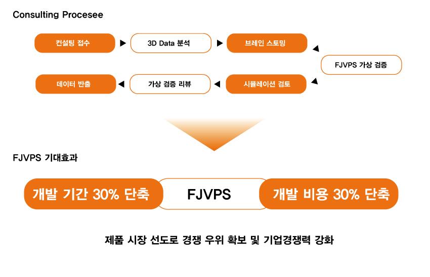 2.FJVPS-가상검증-컨설팅3.jpg